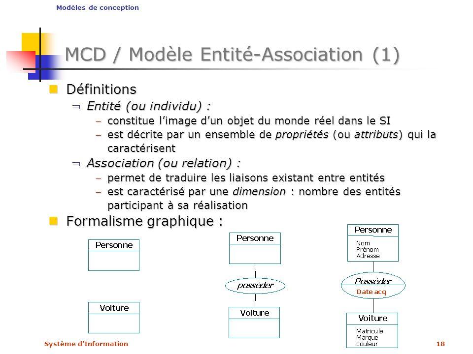 MCD / Modèle Entité-Association (1)