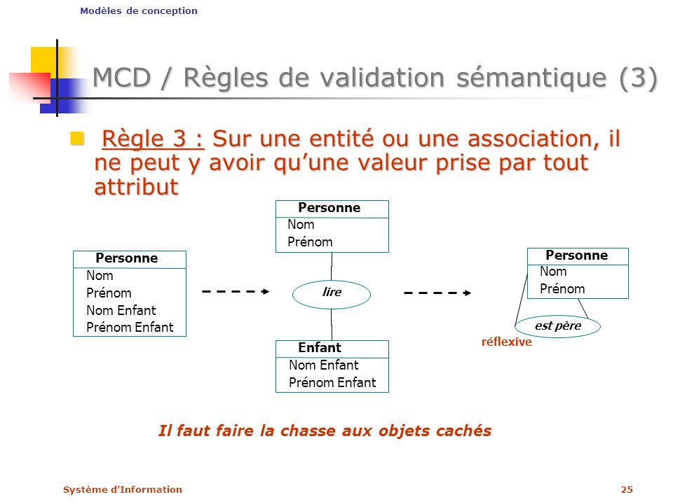 MCD / Règles de validation sémantique (3)