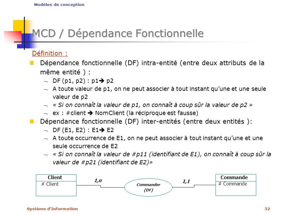 MCD / Dépendance Fonctionnelle