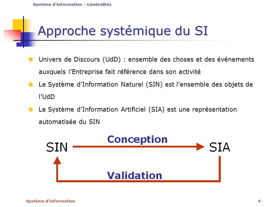 Approche systémique du SI