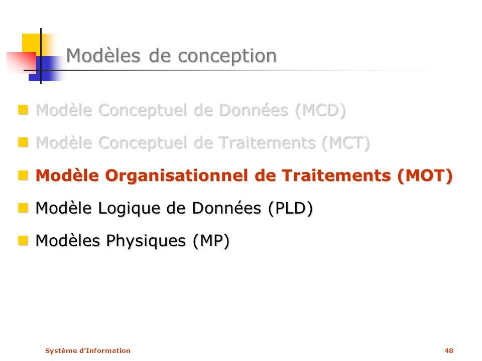 Modèles de conception Modèle Conceptuel de Données (MCD)