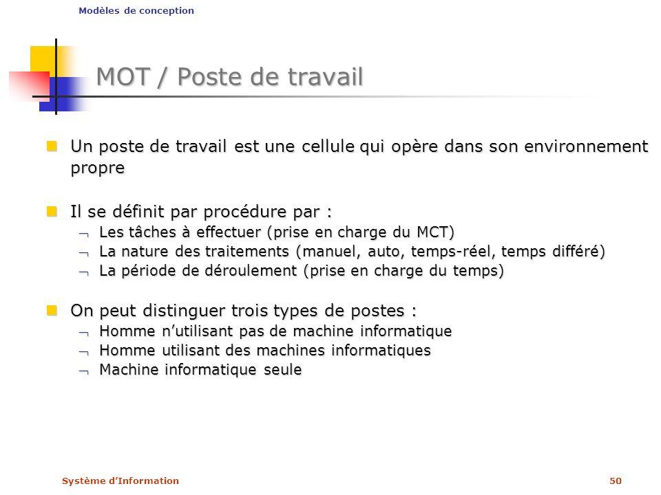 Modèles de conception MOT / Poste de travail. Un poste de travail est une cellule qui opère dans son environnement propre.