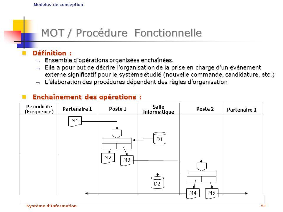 MOT / Procédure Fonctionnelle