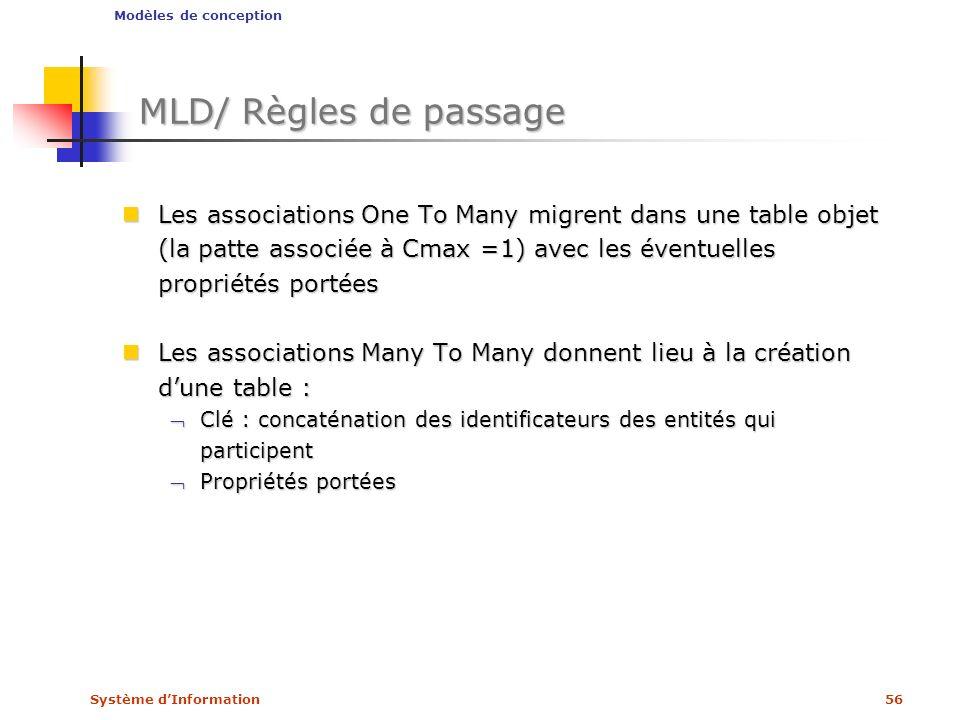 Modèles de conception MLD/ Règles de passage.