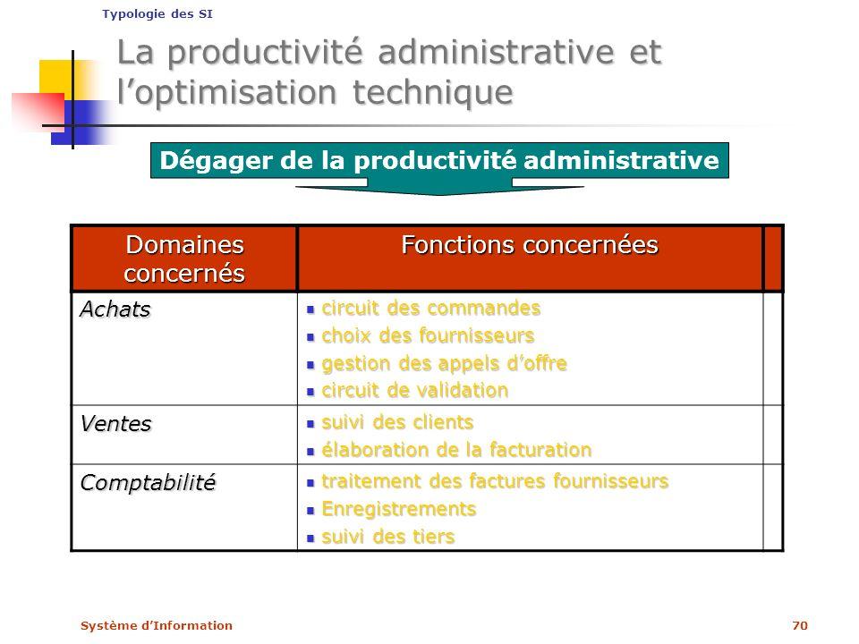 La productivité administrative et l'optimisation technique