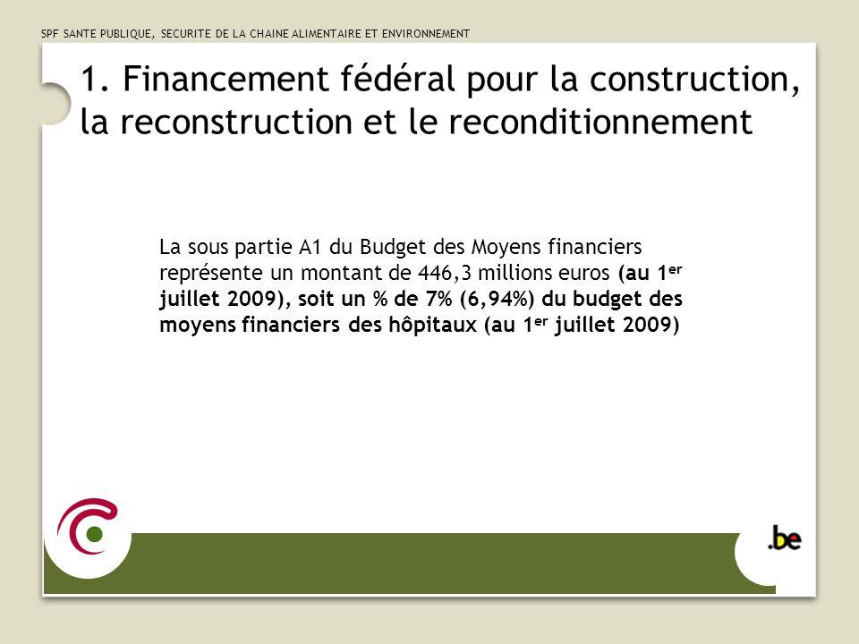 1. Financement fédéral pour la construction, la reconstruction et le reconditionnement