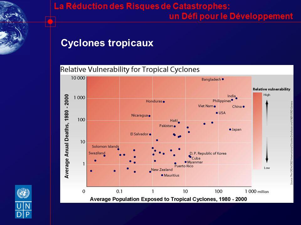 Cyclones tropicaux