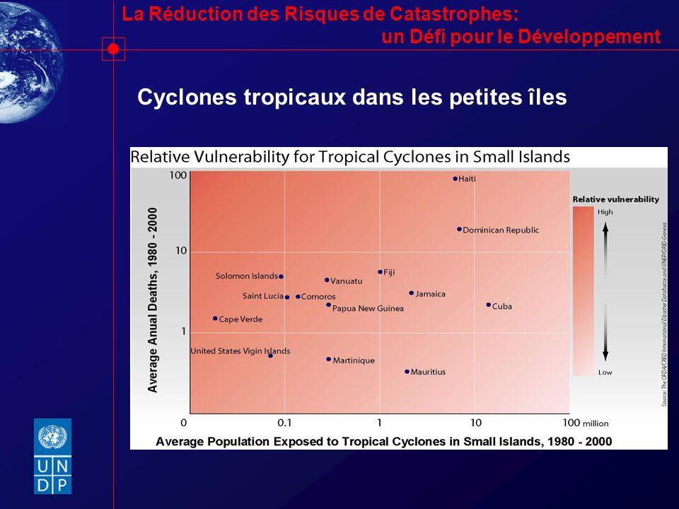Cyclones tropicaux dans les petites îles