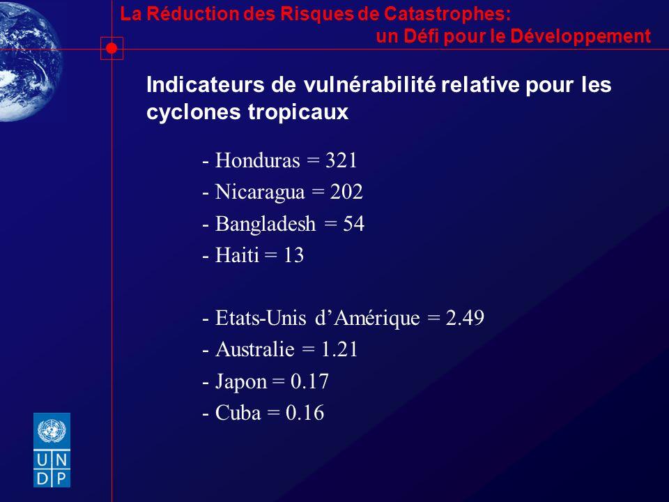 Indicateurs de vulnérabilité relative pour les cyclones tropicaux