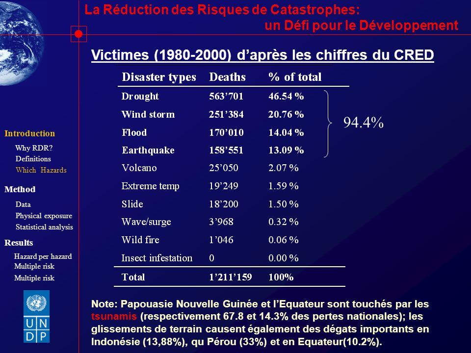 94.4% Victimes (1980-2000) d'après les chiffres du CRED