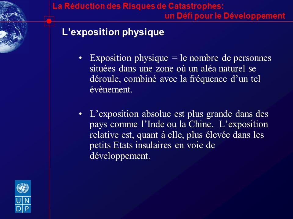 L'exposition physique