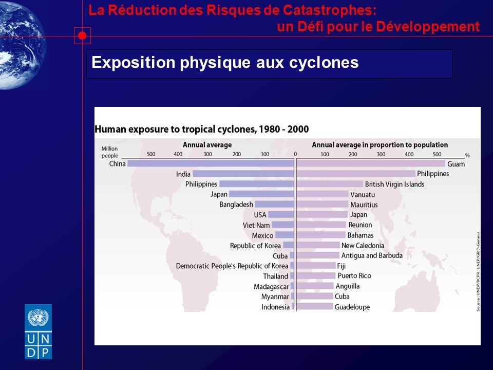 Exposition physique aux cyclones