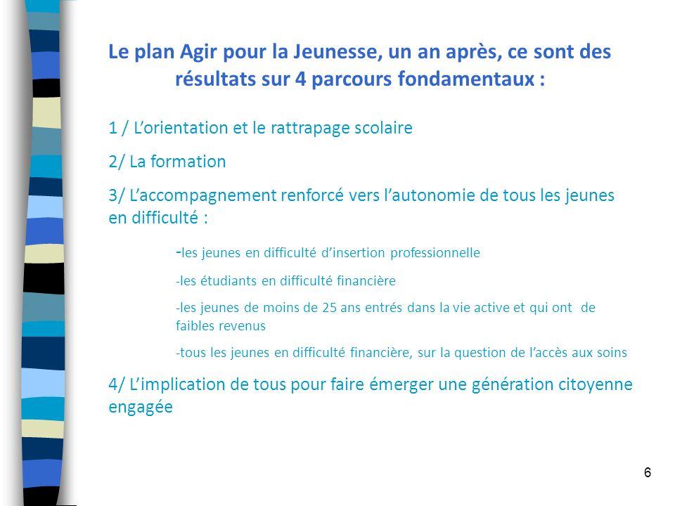 Le plan Agir pour la Jeunesse, un an après, ce sont des résultats sur 4 parcours fondamentaux :