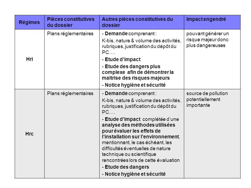 RégimesPièces constitutives du dossier. Autres pièces constitutives du dossier. Impact engendré. Hri.