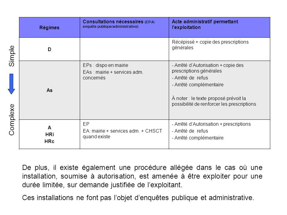 RégimesConsultations nécessaires (EP/A: enquête publique/administrative) Acte administratif permettant l'exploitation.