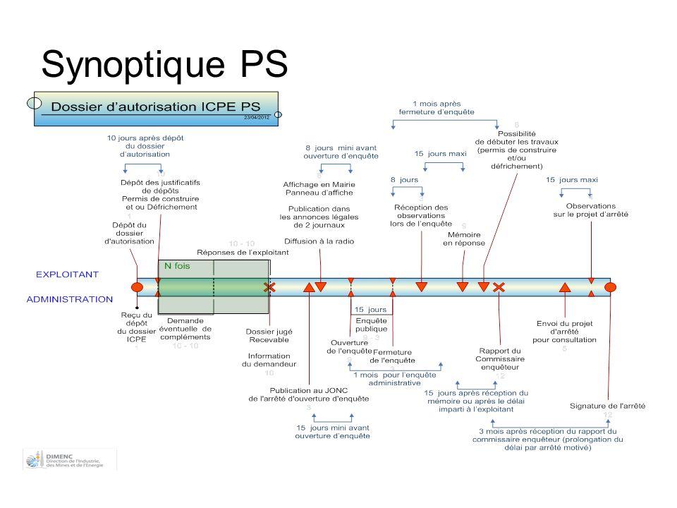 Synoptique PS