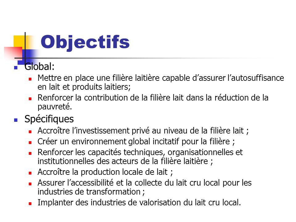Objectifs Global: Spécifiques