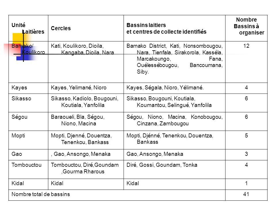 Unité Laitières Cercles. Bassins laitiers. et centres de collecte identifiés. Nombre. Bassins à organiser.