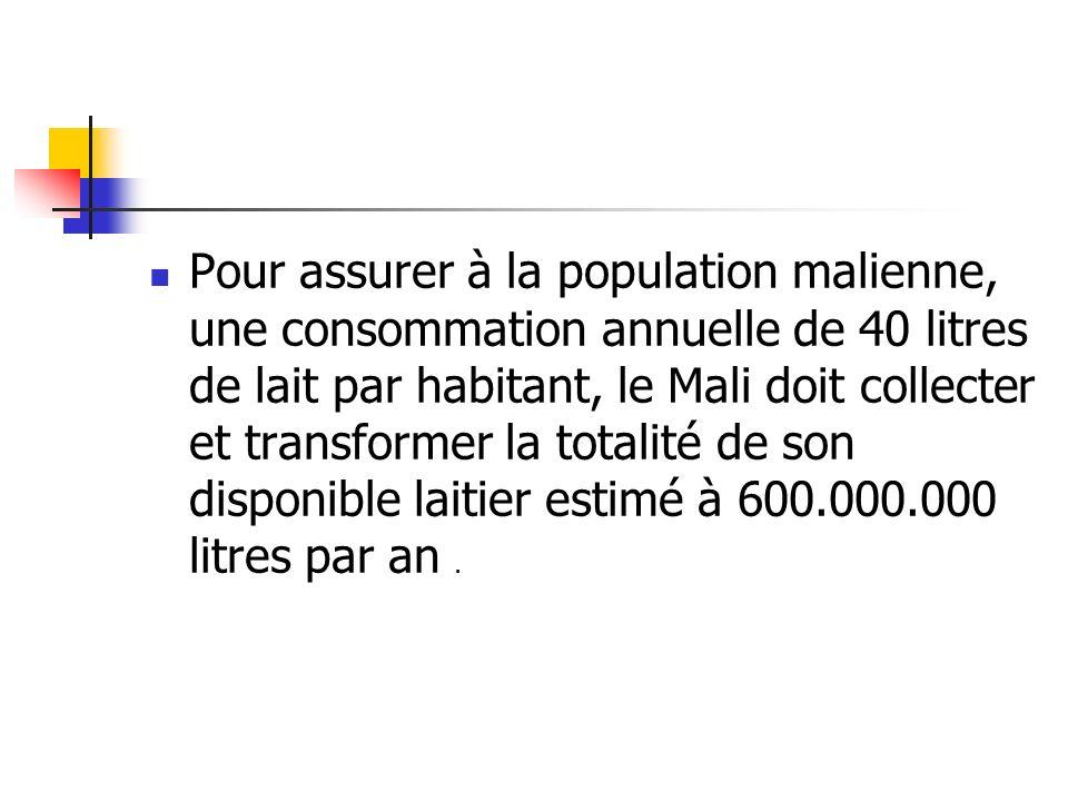 Pour assurer à la population malienne, une consommation annuelle de 40 litres de lait par habitant, le Mali doit collecter et transformer la totalité de son disponible laitier estimé à 600.000.000 litres par an .
