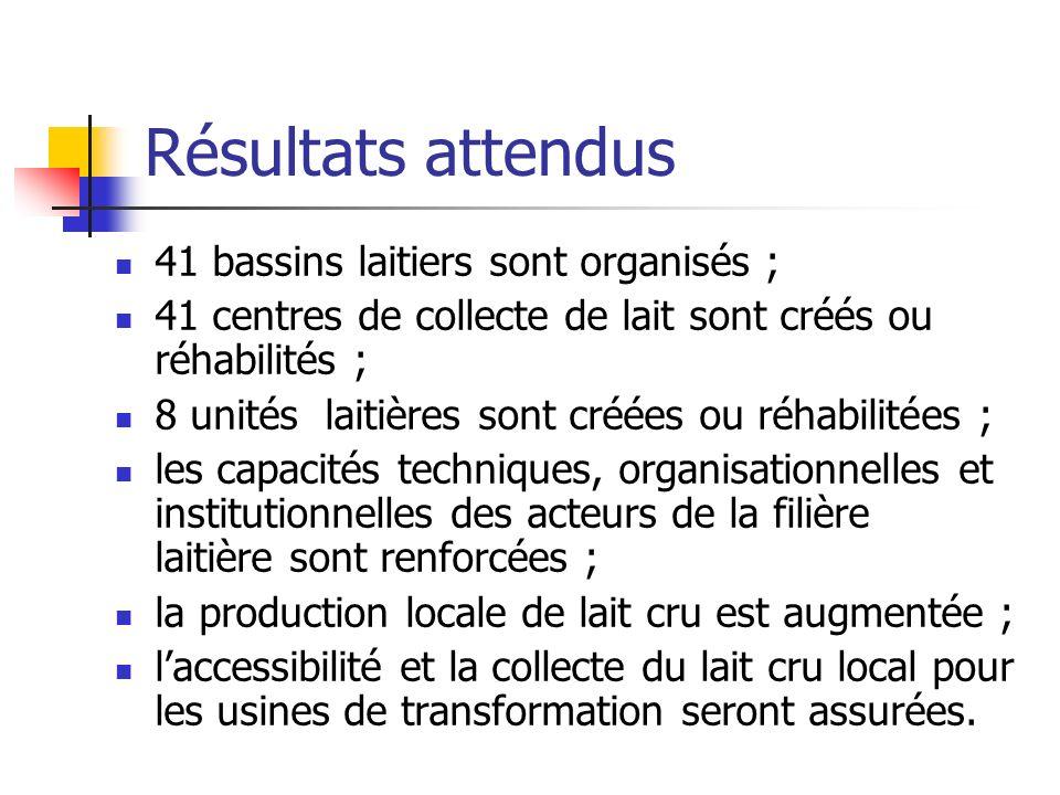 Résultats attendus 41 bassins laitiers sont organisés ;