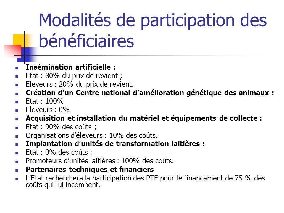 Modalités de participation des bénéficiaires