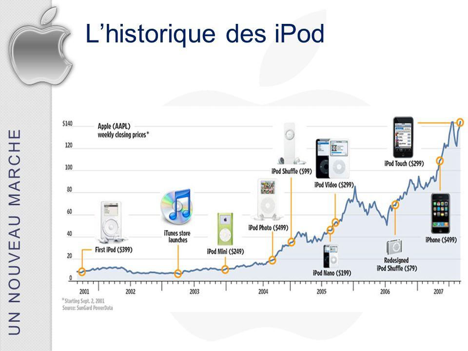 UN NOUVEAU MARCHE L'historique des iPod