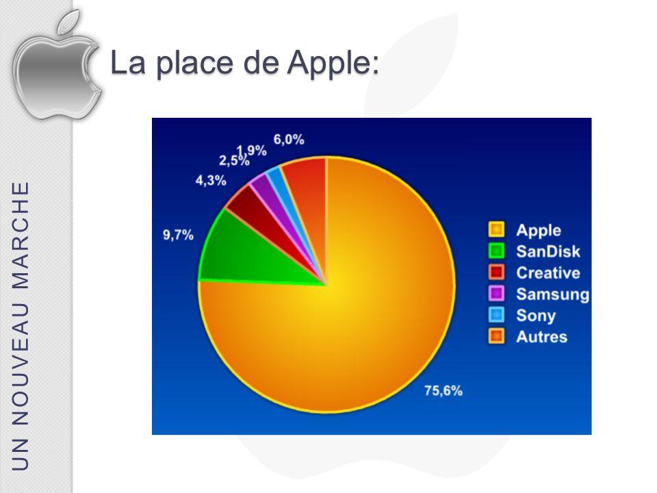 UN NOUVEAU MARCHE La place de Apple: