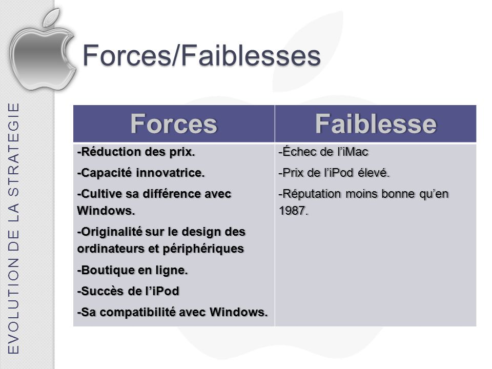 Forces/Faiblesses Forces Faiblesse EVOLUTION DE LA STRATEGIE