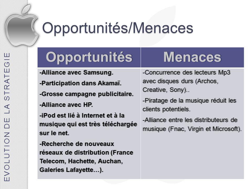 Opportunités/Menaces