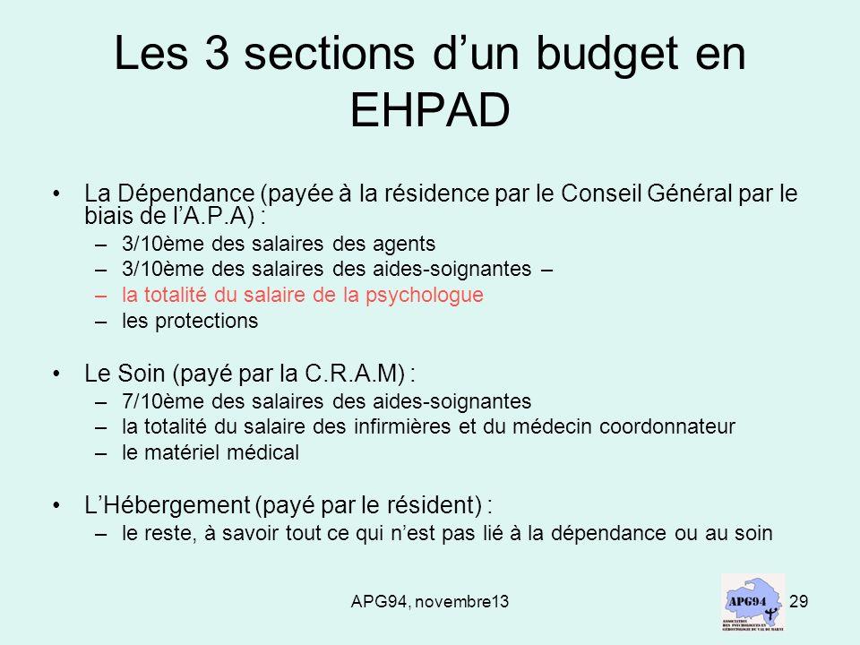 Les 3 sections d'un budget en EHPAD