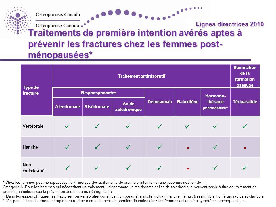 Lignes directrices 2010 Traitements de première intention avérés aptes à prévenir les fractures chez les femmes post-ménopausées*