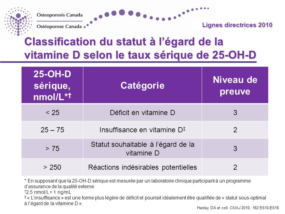 Lignes directrices 2010 Classification du statut à l'égard de la vitamine D selon le taux sérique de 25-OH-D.