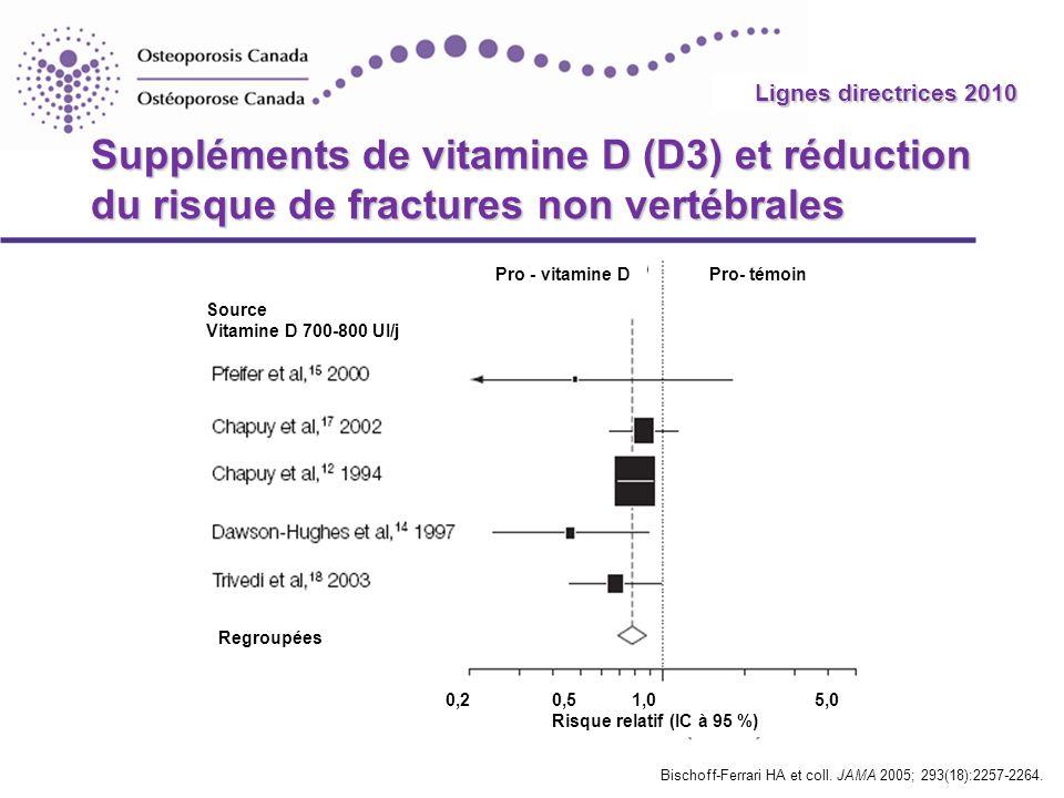 Lignes directrices 2010 Suppléments de vitamine D (D3) et réduction du risque de fractures non vertébrales.