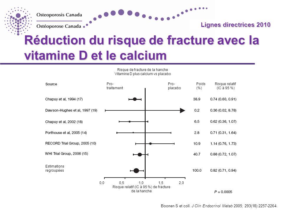Réduction du risque de fracture avec la vitamine D et le calcium