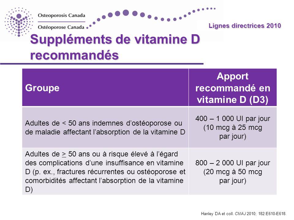 Suppléments de vitamine D recommandés