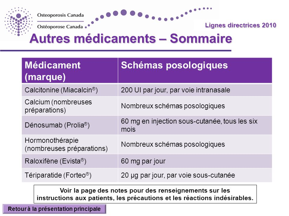 Autres médicaments – Sommaire