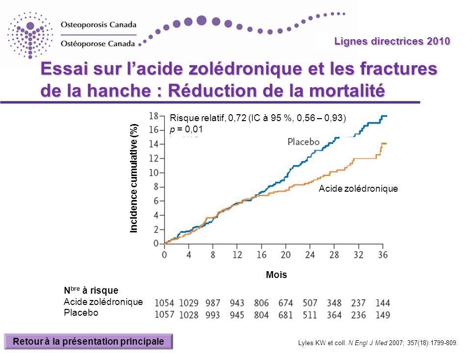 Incidence cumulative (%) Retour à la présentation principale