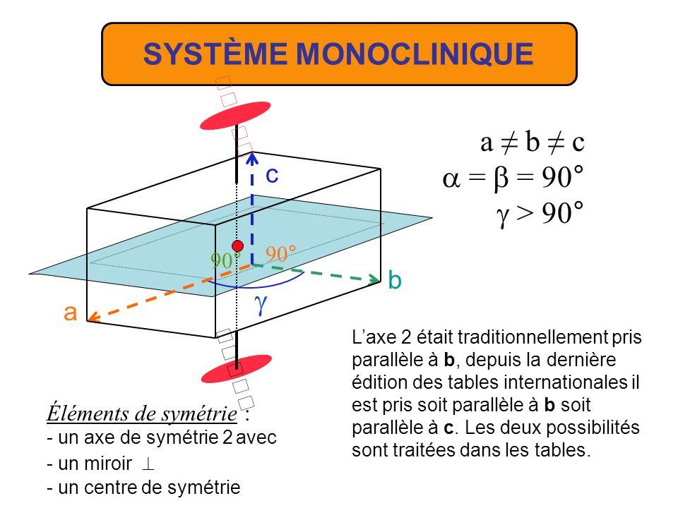 SYSTÈME MONOCLINIQUE a ≠ b ≠ c =  = 90°  > 90°  c b a 90°