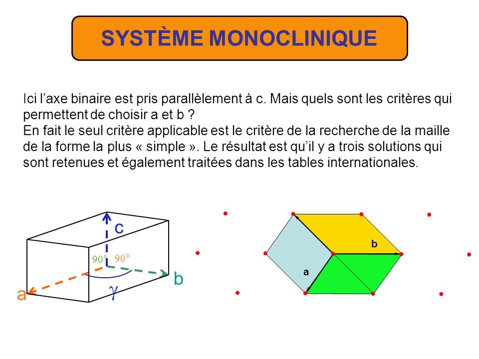 SYSTÈME MONOCLINIQUE  c b a