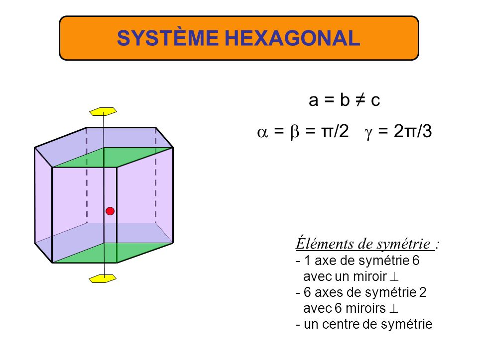 SYSTÈME HEXAGONAL a = b ≠ c a = b = π/2 g = 2π/3