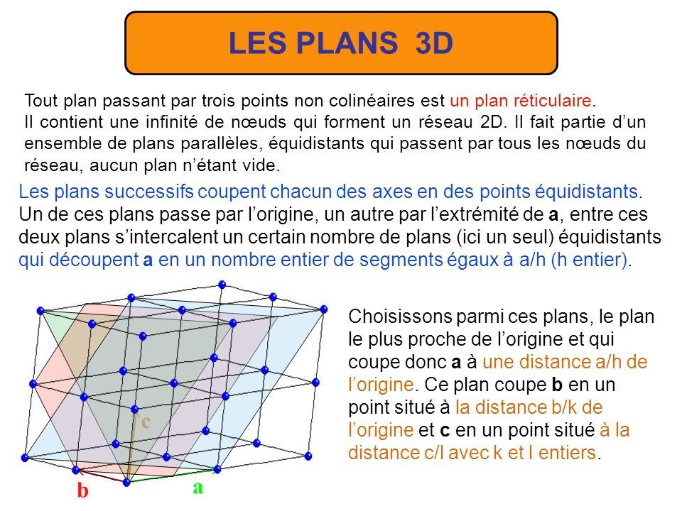 LES PLANS 3D Tout plan passant par trois points non colinéaires est un plan réticulaire.