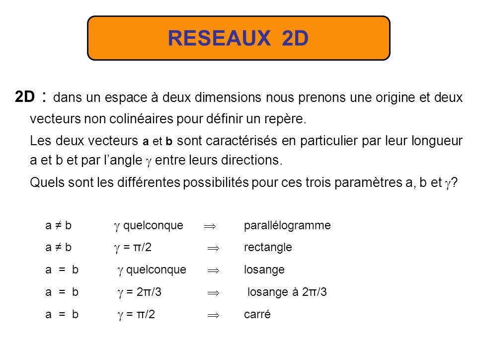 RESEAUX 2D 2D : dans un espace à deux dimensions nous prenons une origine et deux vecteurs non colinéaires pour définir un repère.