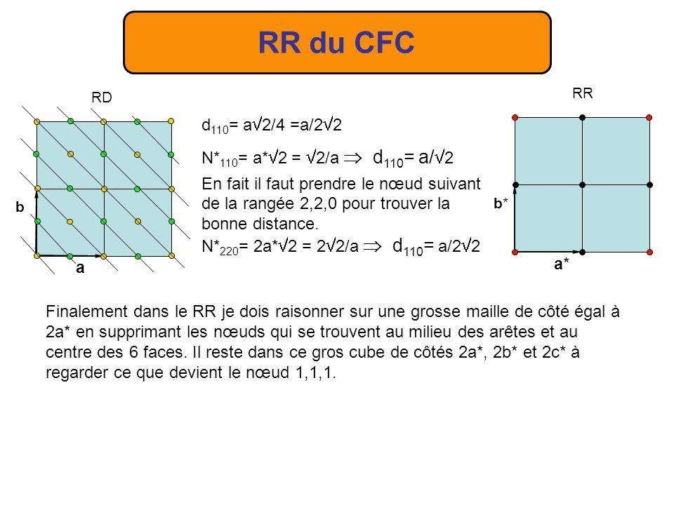 RR du CFC d110= a2/4 =a/22 N*110= a*2 = 2/a  d110= a/2