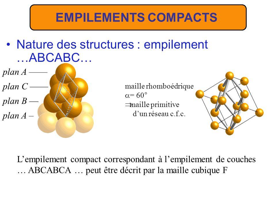 Nature des structures : empilement …ABCABC…