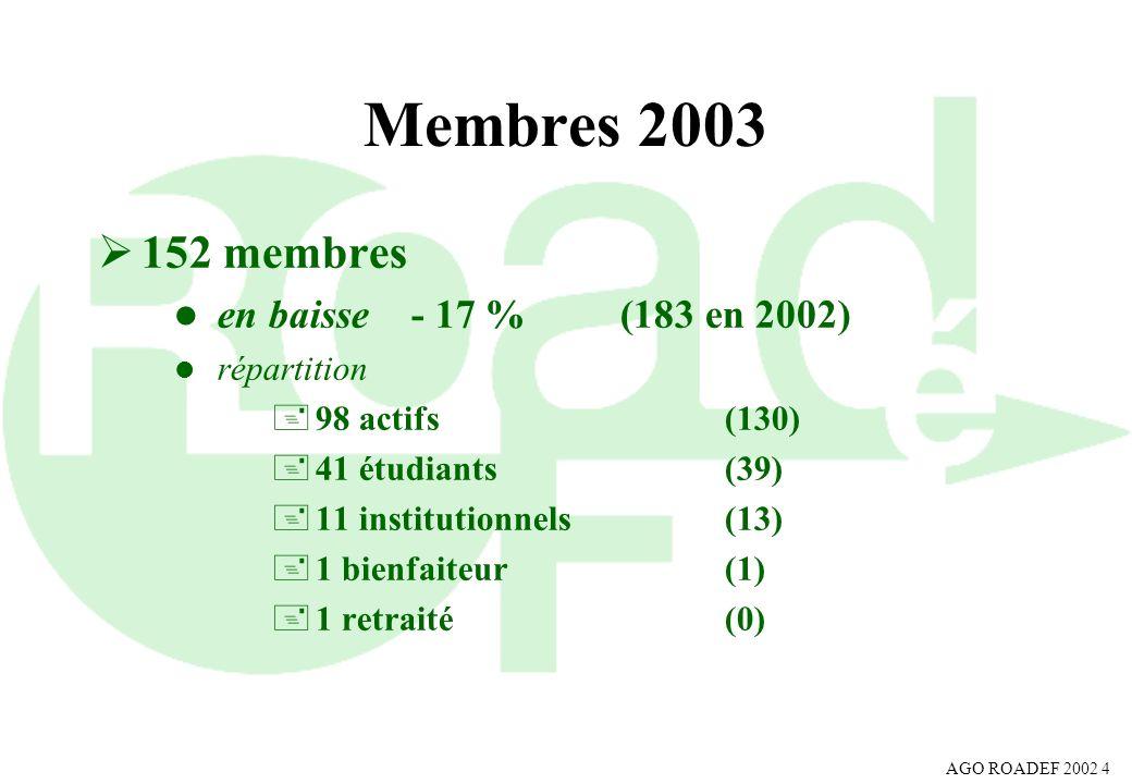 Membres 2003 152 membres en baisse - 17 % (183 en 2002) répartition
