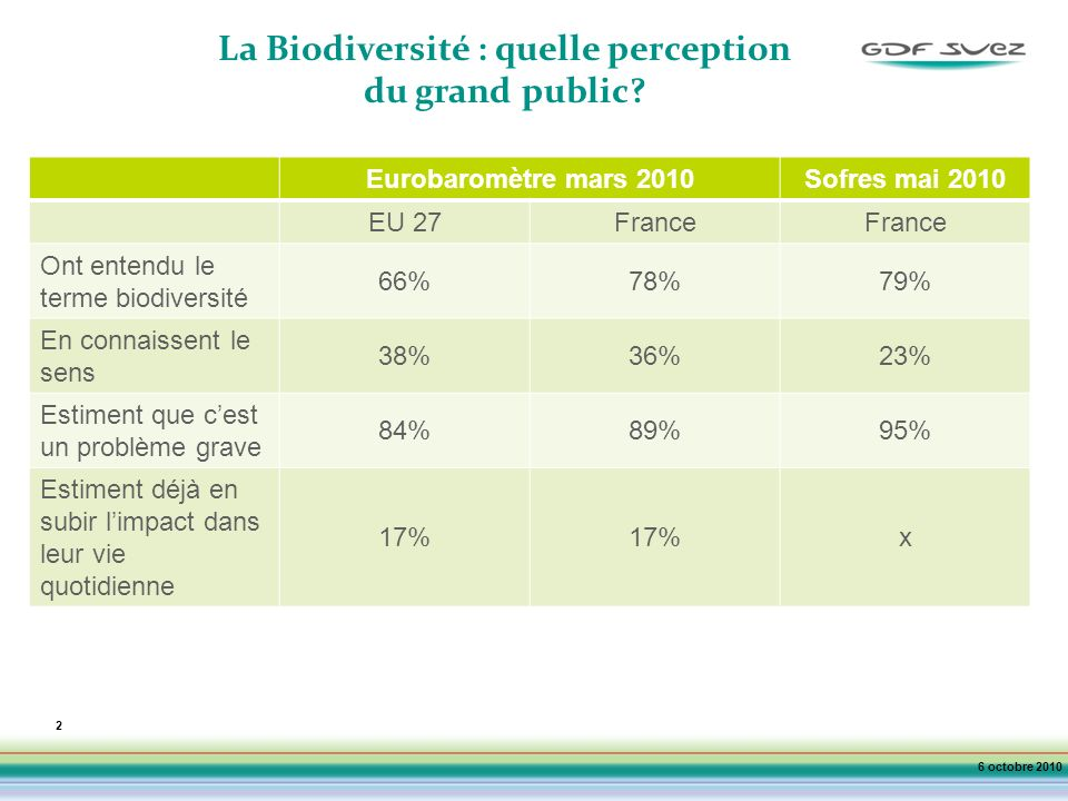 La Biodiversité : quelle perception du grand public
