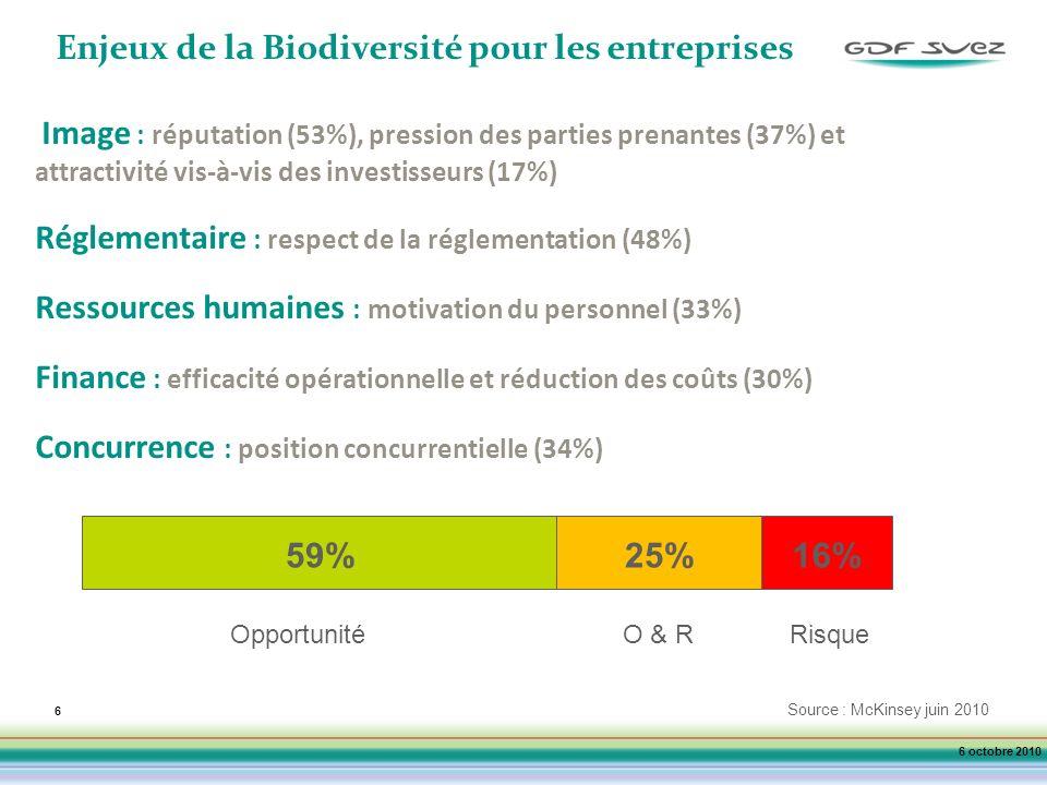 Enjeux de la Biodiversité pour les entreprises
