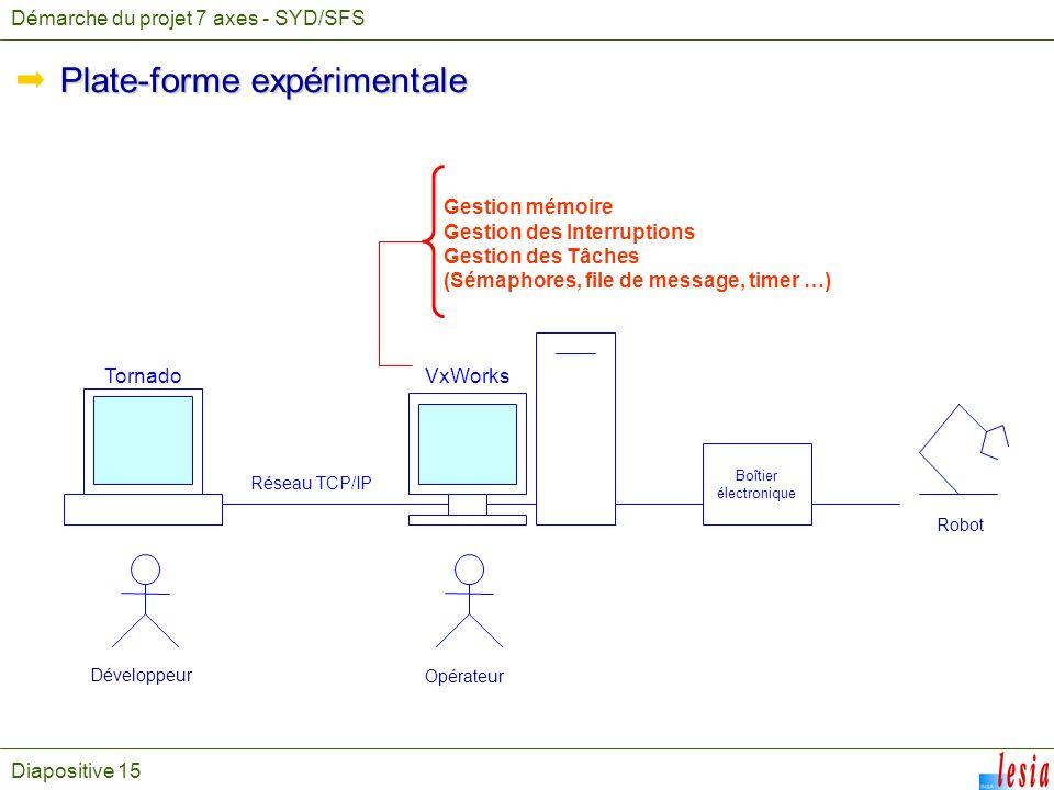 Plate-forme expérimentale