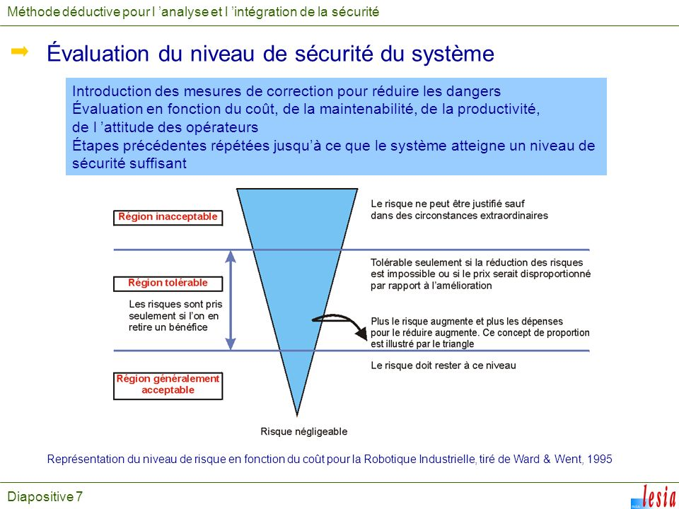 Évaluation du niveau de sécurité du système