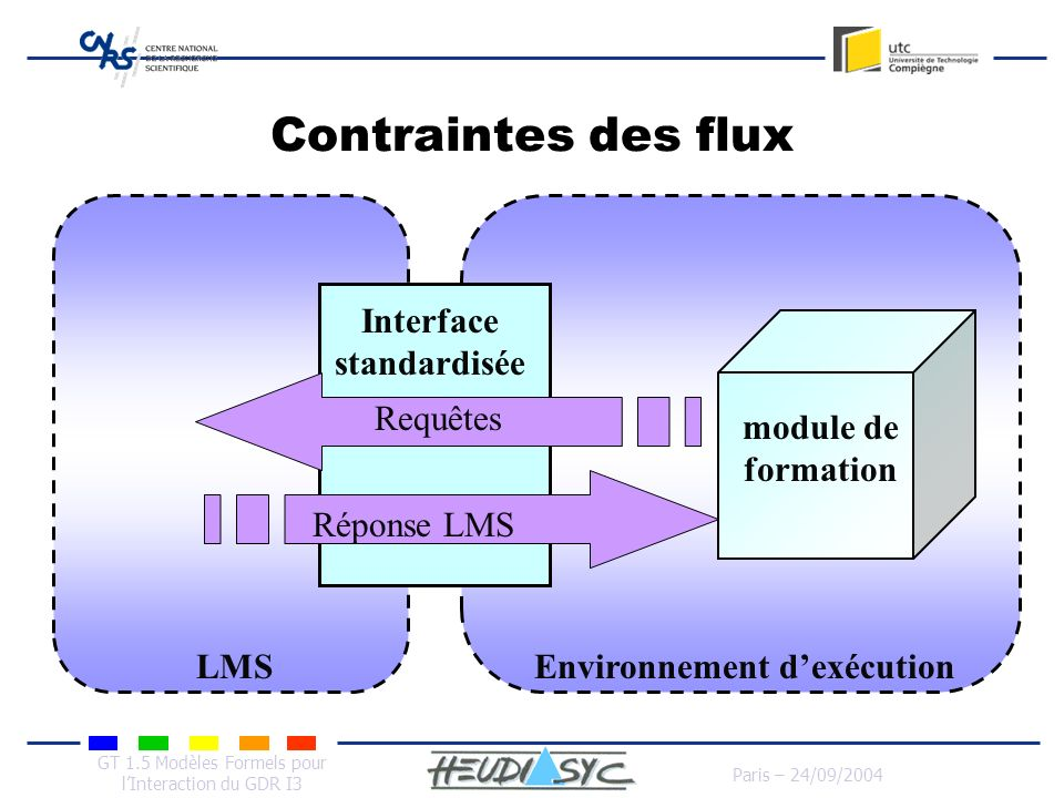 Interface standardisée Environnement d'exécution